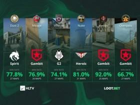 【蜗牛电竞】HLTV数据:谁是各张地图胜率最高的队伍
