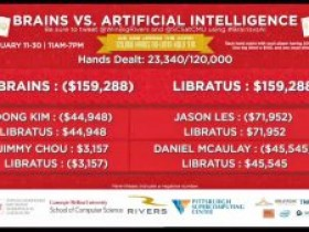 人机大战第五天战况:AI仍然三比一领先