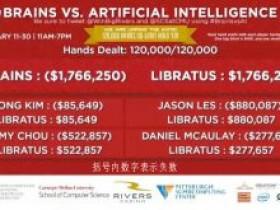 人机大战最终结果出炉:AI四比零完胜人类