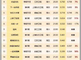 【蜗牛扑克】上周末综艺收视率公布,芒果台继《幻乐之城》后又一档综艺扑街了