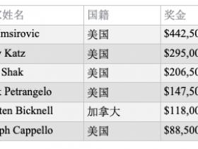 【蜗牛扑克】扑克大师赛冠军Ali Imsirovic斩获USPO第5项赛事冠军,入账$442,500!
