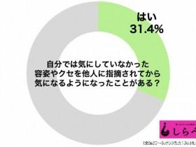 """【蜗牛扑克】日本编辑部调查 31.4%男女""""上街就自卑""""只因全是中伤好不了"""