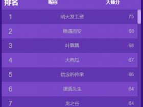 【蜗牛电竞】谁能赢取WCAA2020季前赛冠军大奖,29号拭目以待!