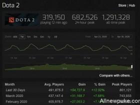 【蜗牛电竞】Dota2 四月人数回涨,在线峰值峰值达80万
