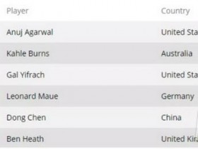 【蜗牛扑克】WSOP回顾|陈东获得1万美金买入 6-Max赛事第五名 Anuj Agarwal夺冠