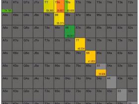 【蜗牛扑克】德州扑克深度分析:在3-bet底池游戏A高翻牌面