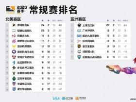 【蜗牛电竞】守望先锋联赛OWL常规赛最终积分排名,上海龙领跑全场