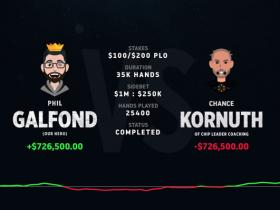 【蜗牛扑克】Chance Kornuth提前认输,Phil Galfond赢下第三个挑战赛