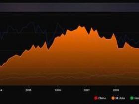 【蜗牛电竞】DOTA2玩家流失严重 东南亚路人数量不足16年一半