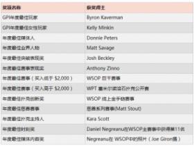 GPI公布第三届美国扑克奖奖项名单