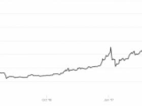 比特币价格飞涨让扑克室获益