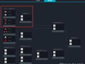 【蜗牛电竞】深渊联赛第四日预测:淘汰赛RNG能否继续强势?