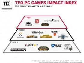 【蜗牛电竞】Q1最具影响力的PC游戏排行榜,CSGO夺得榜首