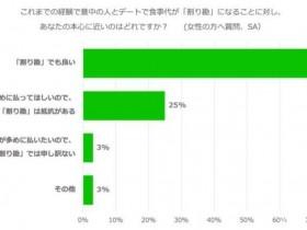 """【蜗牛扑克】日女""""AA真心话""""!3万人大规模调查,7成女都喊愿意各付各"""