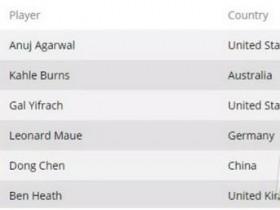 【蜗牛扑克】WSOP回顾 陈东获得1万美金买入 6-Max赛事第五名 Anuj Agarwal夺冠