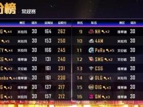 【蜗牛电竞】PCL常规赛落幕 CTG遗憾出局 OMG保级成功