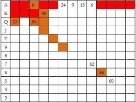【蜗牛扑克】德州扑克EP3玩家做3BB率先加注,按钮玩家防守