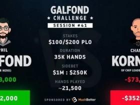 【蜗牛扑克】Phil Galfond火力全开,以17个买入领跑挑战赛