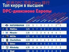 【蜗牛电竞】欧洲区DPC联赛第一周选手排行榜出炉