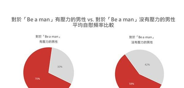 【蜗牛扑克】男人自慰好吗 大数据告诉你男人打手枪好不好