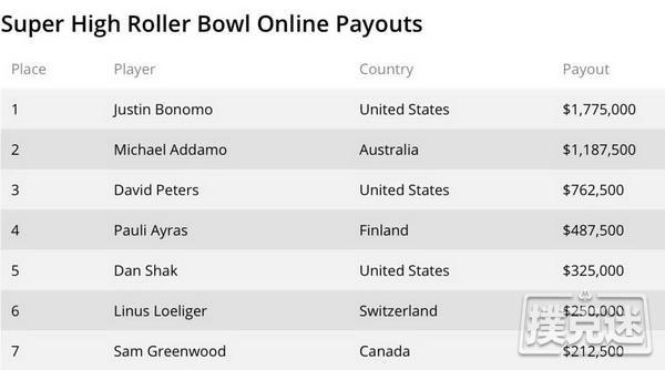 【蜗牛扑克】Bonomo曾夺得第三个超级碗冠军头衔,横扫全球各大高额豪客赛!