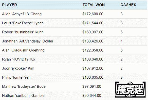 【蜗牛扑克】2020年初WSOP赛事的数据,看看是谁赢最多?