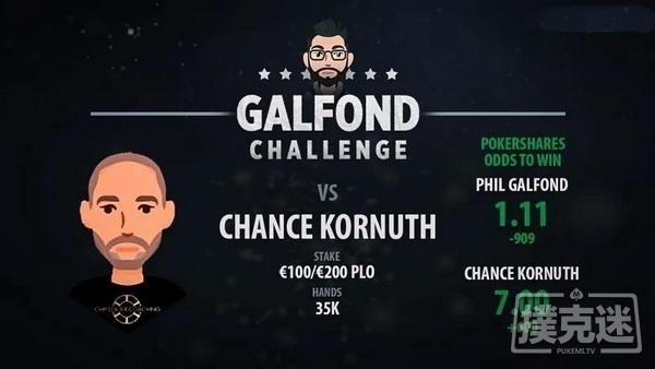 【蜗牛扑克】Galfond对阵Chance Kornuth,第三场挑战赛日期确定