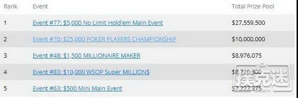 【蜗牛扑克】WSOP数据盘点 | 中国选手21次打入决赛,收获3条金手链