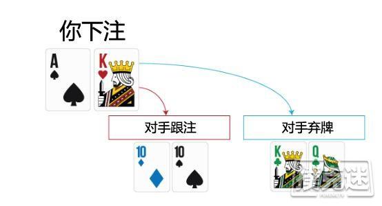 【蜗牛扑克】德州扑克如何在3bet底池游戏A高