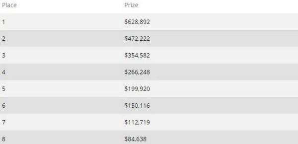 【蜗牛扑克】Timothy Adams首次进入超级百万赛决赛桌