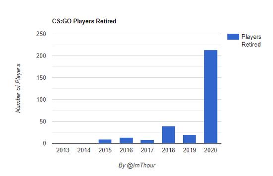 【蜗牛电竞】今年超200职业选手选择离开CS 创历年最高