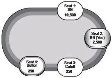 【蜗牛扑克】德州扑克SNG锦标赛
