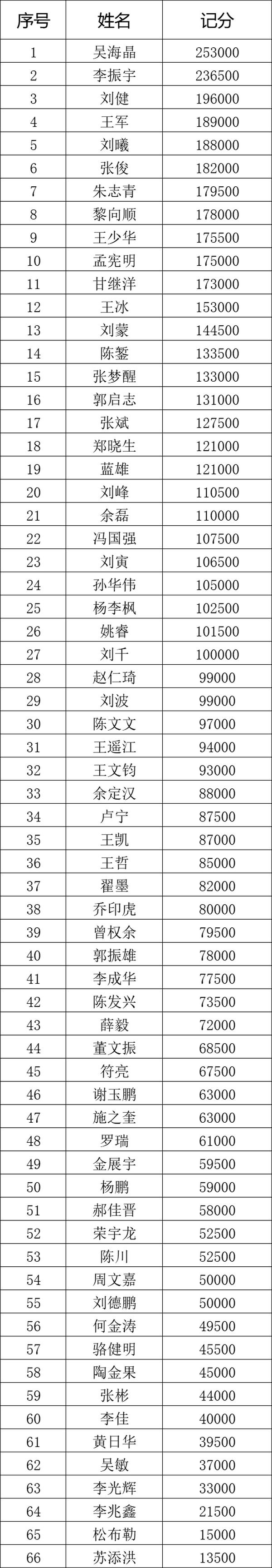 【蜗牛扑克】国家杯济南站 | 火爆开赛,甲组吴海晶领衔66人晋级下一轮!