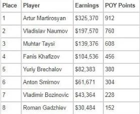【蜗牛扑克】Artur Martirosyan赢得2021年欧洲扑克巡回赛索契主赛冠军