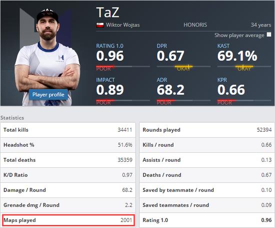 【蜗牛电竞】功勋老将 TaZ达成职业比赛2000图成就