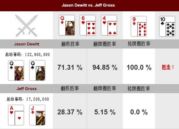 【蜗牛扑克】德州扑克牌局分析:Jason Dewitt vs Jeff Gross