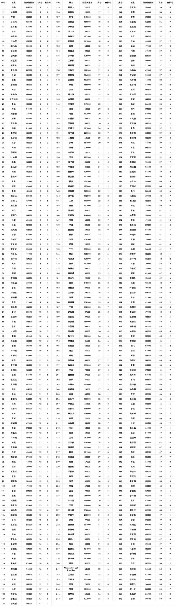 【蜗牛扑克】2021 TPC老虎杯   主赛总人数1422人,其中370位选手进入第二轮!