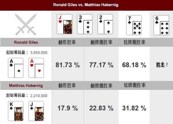 【蜗牛扑克】德州扑克牌局分析:AA vs KJs
